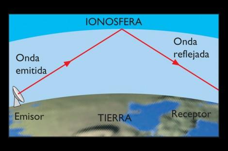 ondas_ionosfera